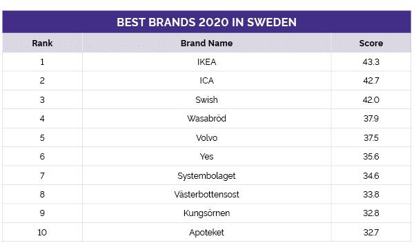 Yougovs lista på starkaste varumärken 2020